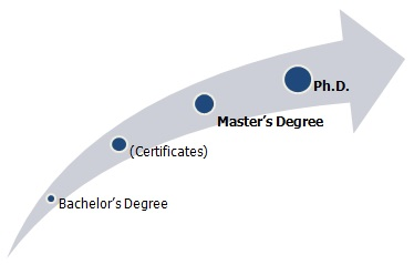 Is a phd and a doctorate the same thing